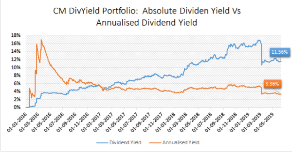 How We Have Done: The Performance of our Premium Stock Portfolios