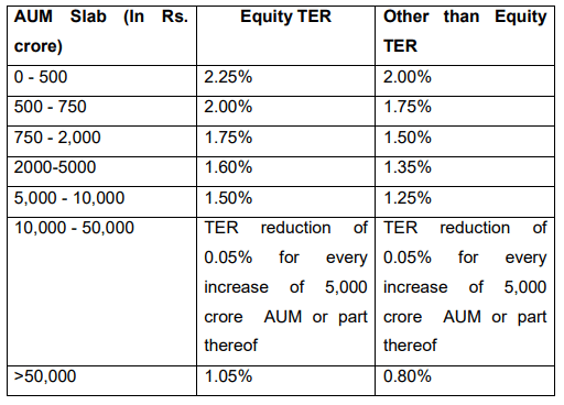 A Look at HDFC AMC Shows Us The Impact of SEBI's Regulatory Crackdown on MF Fees