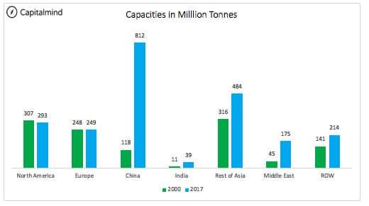 Global Capacities