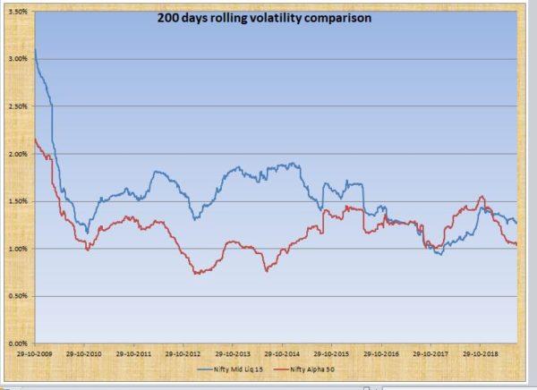 Buying Momentum Portfolio when Markets are Weak