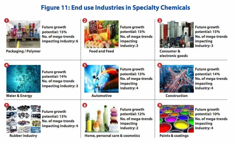 Overview of the Chemical Industry » Capitalmind - Better
