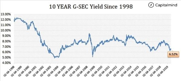 10 yr G-Sec Yield