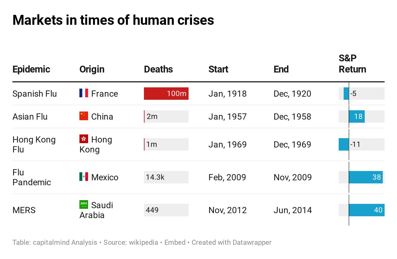 71i5B-markets-in-times-of-human-crises.jpg