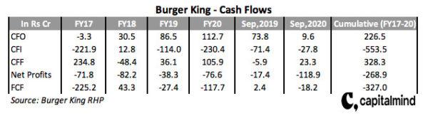 Burger King Cash Flows