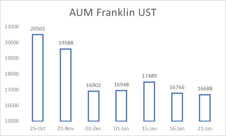 Franklin AUM