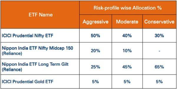 ICICIDirect's ETF Intelligent Portfolio - A Product For Passive Investors