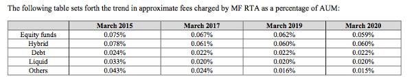 MF RTA fees
