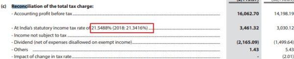 Tata Invest corporate tax rate