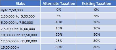 Tax Slabs Budget 2020