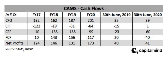 CAMS Cash Flows
