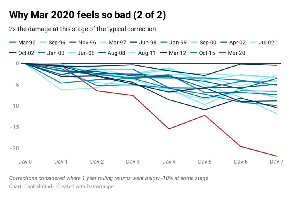 Why March 2020 feels so bad and Should you Buy yet?
