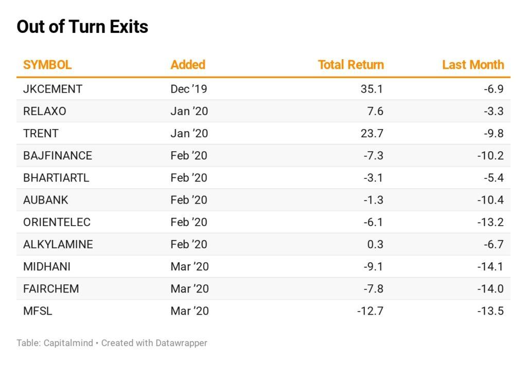 Portfolio: Momentum Portfolio reduces equities