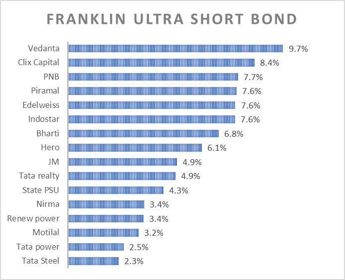 Franklin Exposure