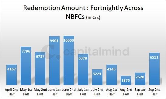 Fortnightly across NBFCs