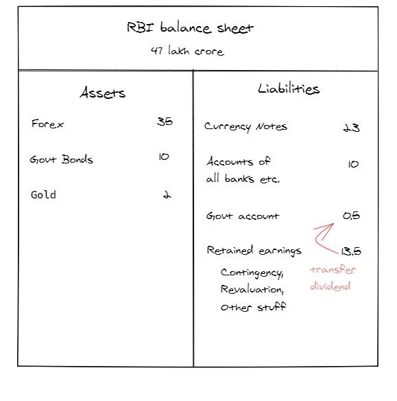 RBI Bal Sheet