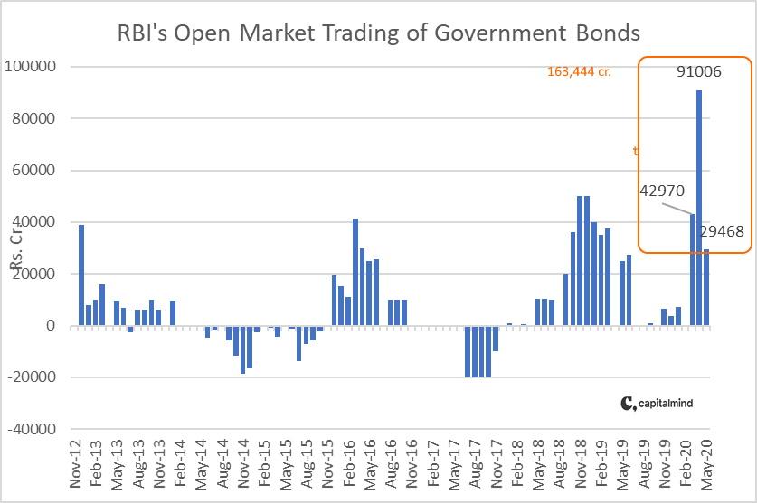RBI Buys Govt Bond