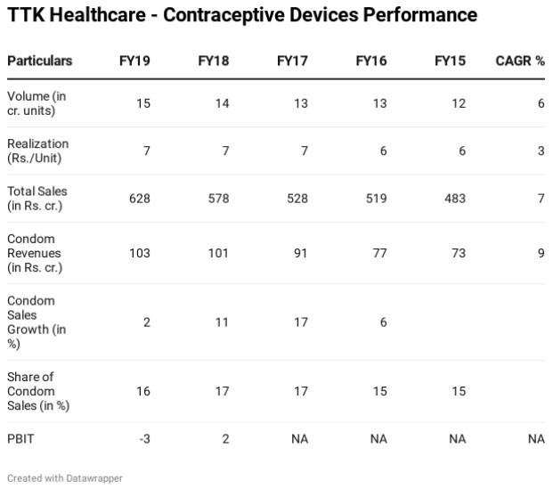 TTK Healthcare: Keeping Skore in the condoms segment