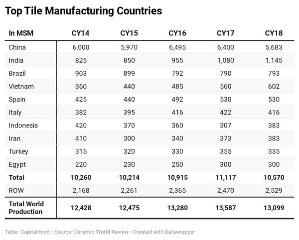 Top tile manufacturers