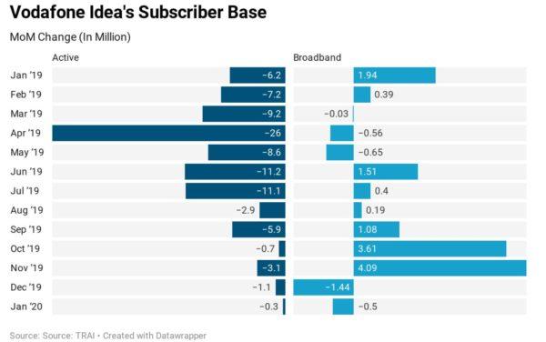 Can Vodafone Idea Survive Even With A Favourable AGR Case Outcome