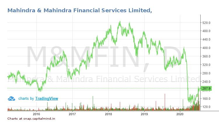 M&M Fin Chart