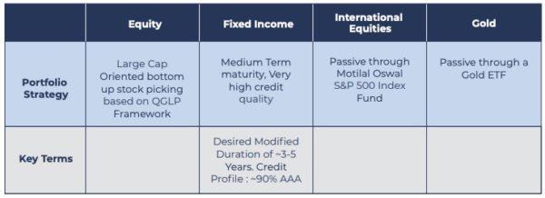 Motilal Oswal Multi Asset Fund: Should you invest?