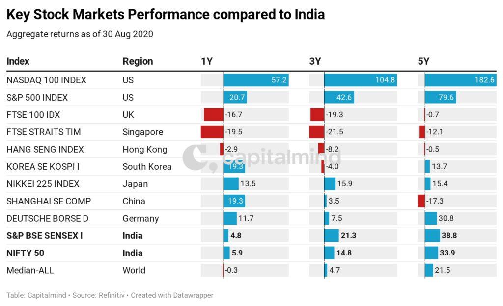 World Stock Markets in Three Charts
