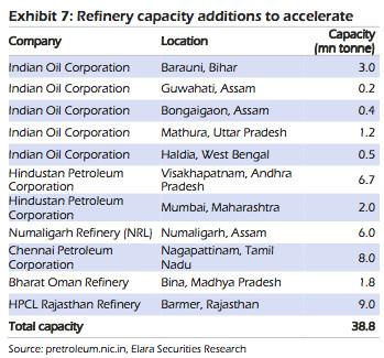 Refinery capacity
