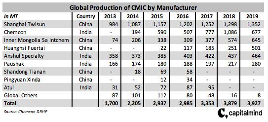 CMIC Manufacturers