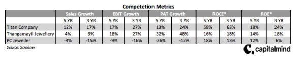 Competetion metrics