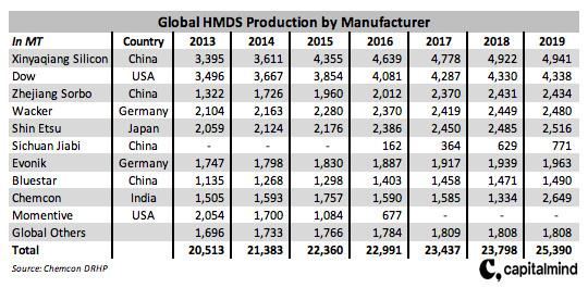 HMDS manufacturer