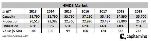 HMDS Market