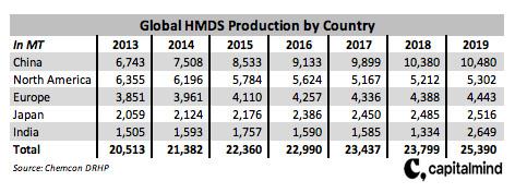 HMDS Production