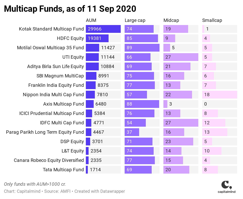Multicap funds