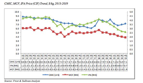 CMIC Price trend