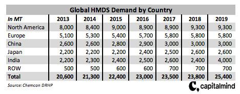 Global HMDS demand