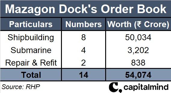 Mazagon Dock Shipbuilders IPO: Should you invest?