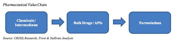 Pharma value chain