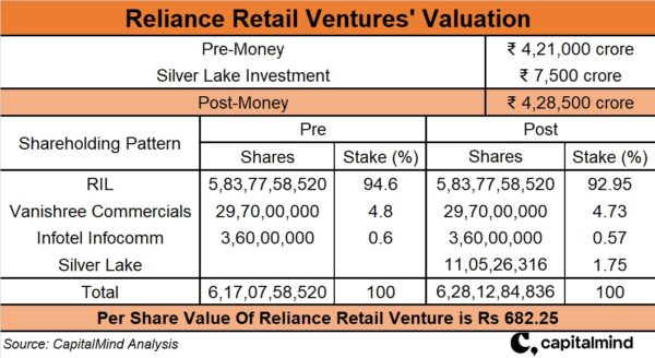 Silver Lake's Investment In Reliance Retail Ventures Reveals What No One Will Tell You