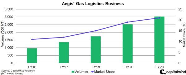 Aegis Logistics: A Play On Rising LPG Consumption