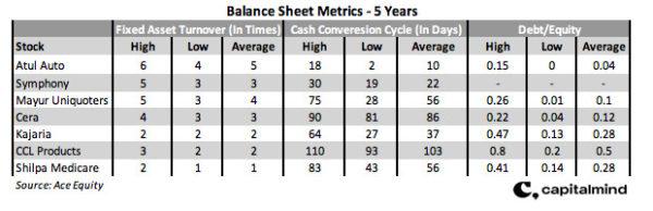 Balance Sheet Metrics
