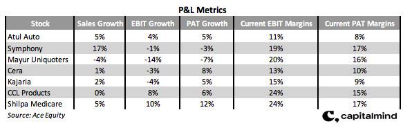 P&L Metrics