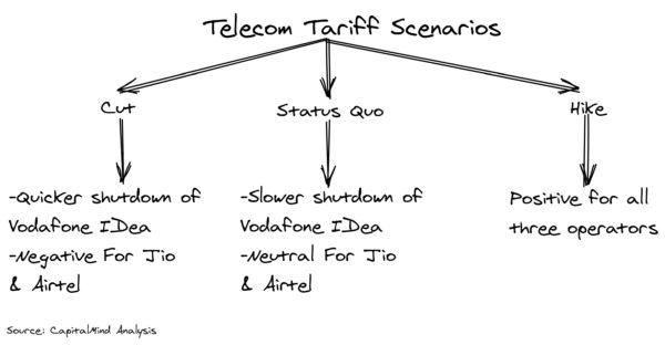 Telecom Tariff Hike: Imminent, But When?