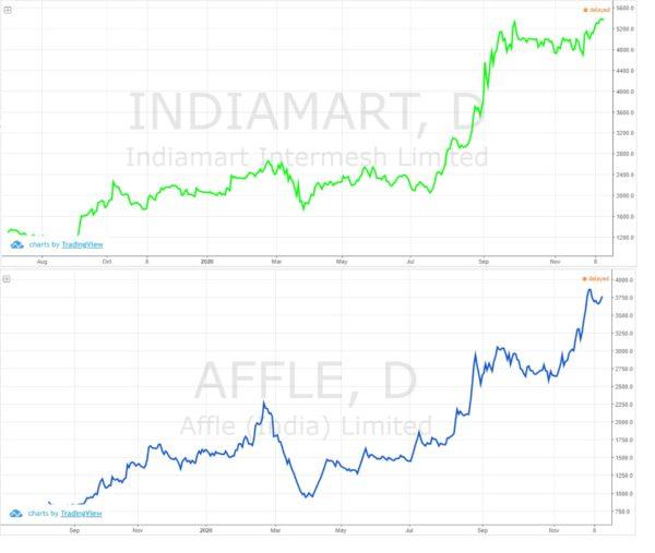 IndiaMart & Affle: Riding The Internet Wave