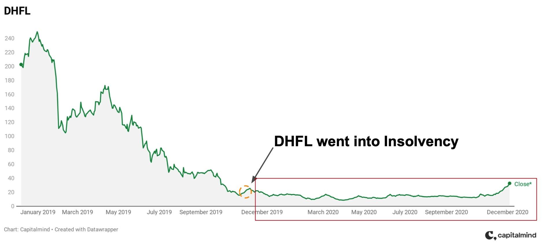 The Walking Dead - Zombie Stocks That Still Trade