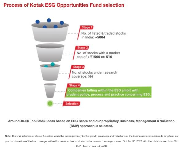 Kotak ESG Opportunities Fund NFO: Should you invest?