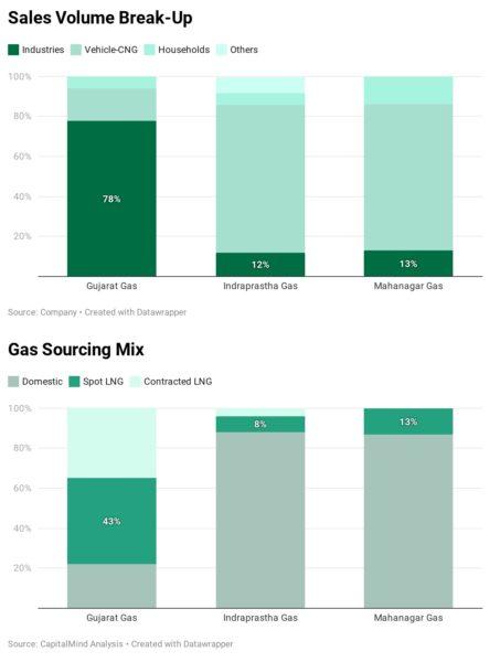 PSU Oil & Gas Stocks: Reset to Brent @ $50