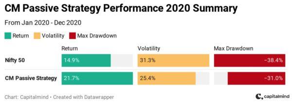 How Capitalmind Portfolios did in 2020