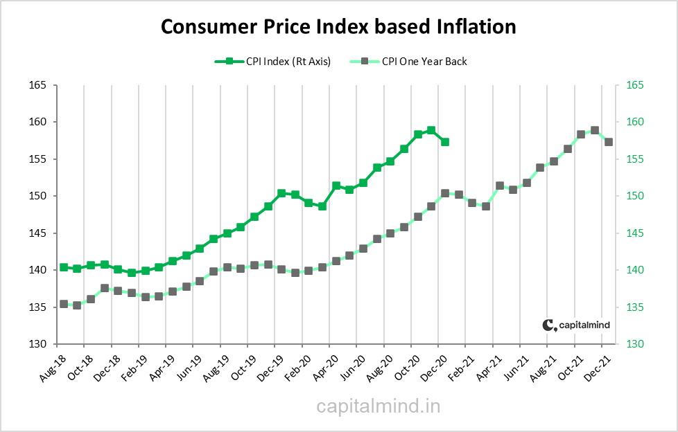 LastYearInflation