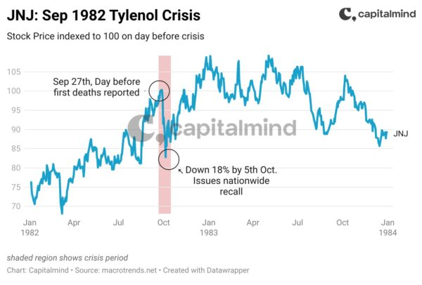 What happens to stocks of companies temporarily in crisis