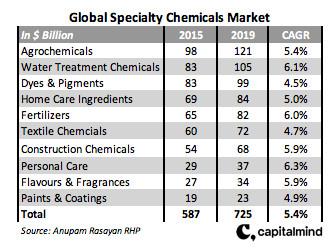 Global speciality market
